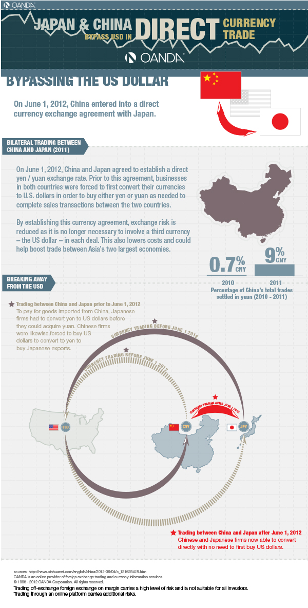 Japan and China's Currency Agreement