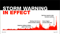 Forex Storm Watch