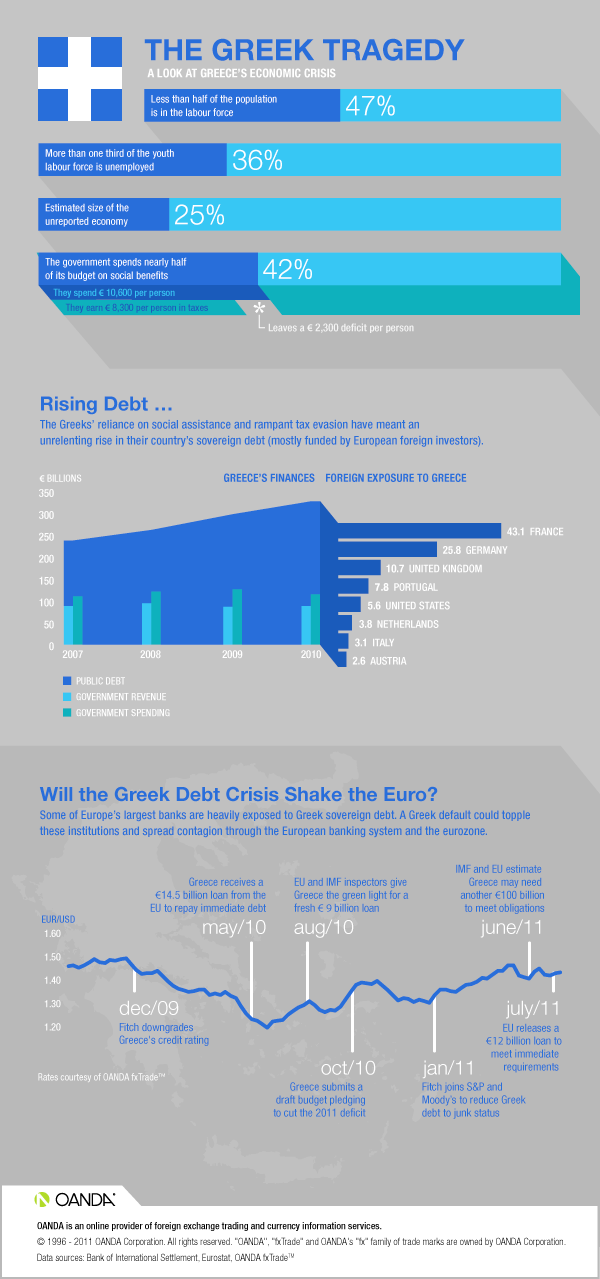 """The making of Greece's Economic Crisis"""