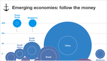 Infographic: Sovereign income, debt, and credit by region - Emerging Economies Edition