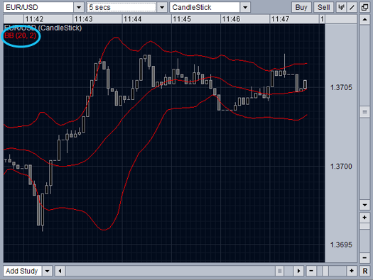 Interpretation of bollinger bands