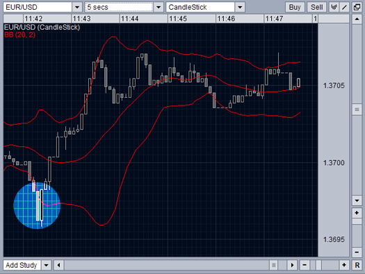 Buy and sell signals using bollinger bands