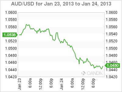 Forex Rate Graph 24/1/13