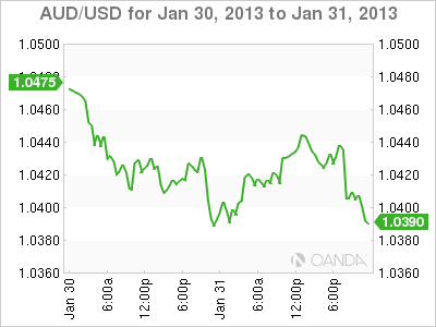 Forex Rate Graph Thursday, January 31, 2013