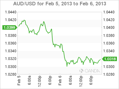 Forex Rate Graph Wednesday, February 6, 2013