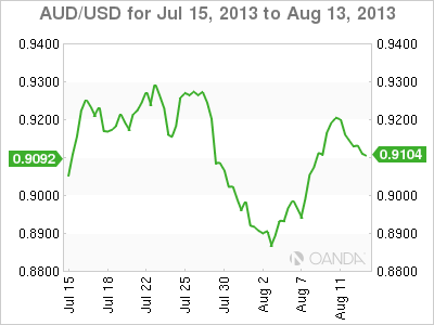 AUD/USDMonthly Forex Graph for August 14, 2013