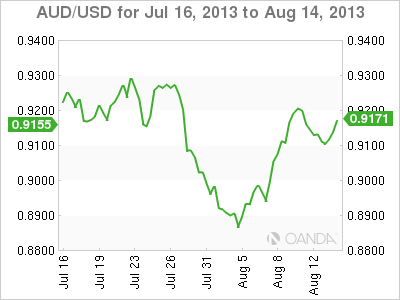 AUD/USDMonthly Forex Graph for August 15, 2013