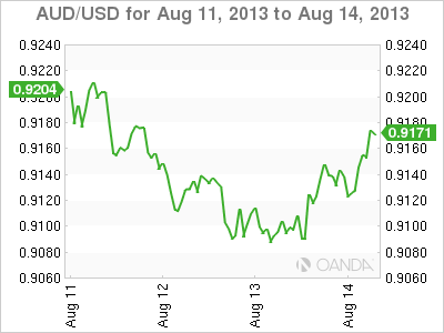 AUD/USDWeekly Forex Graph forAugust 14, 2013