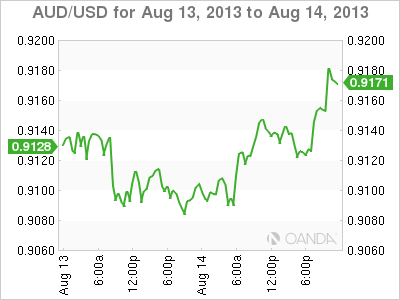 AUD/USDDaily Forex Graph for August 14, 2013