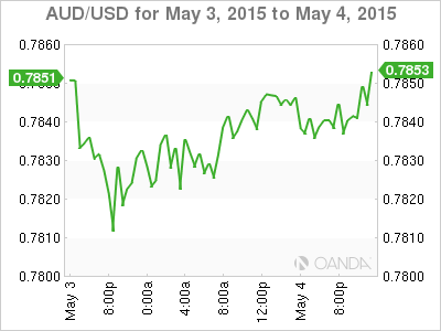 Dollar Rally Fueled By Buoyant American Consumer Sentiment