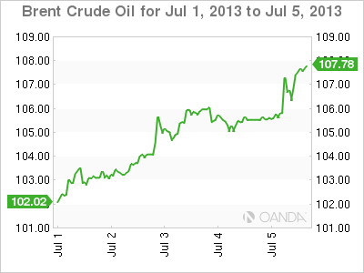 Oil Weekly Forex Graph forAugust 15, 2013
