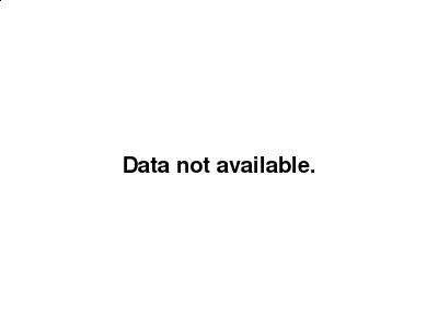 OIL Graph June 16, 2014