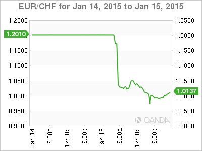 Eur Chf 2017 01 14 2d M Png