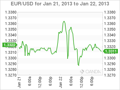 Forex Rate Graph 22/1/13