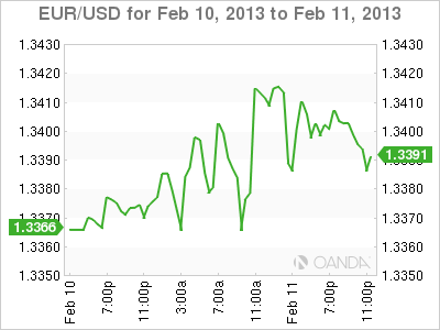 Forex Rate Graph Monday, February 11, 2013