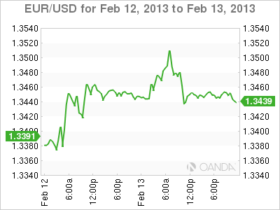 Forex Rate Graph 13/2/13
