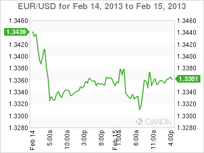 Forex Rate Graph Friday, February 15, 2013