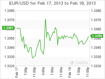 Forex Rate Graph Monday, Februar