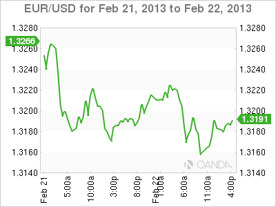 Forex Rate Graph 22/2/13
