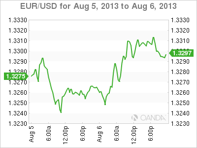 Forex Rate Graph 06/08/13
