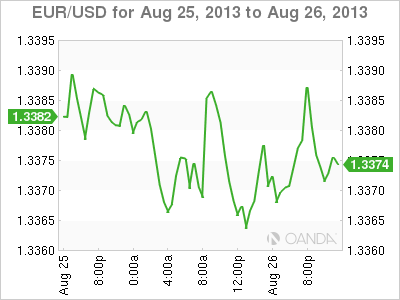 EUR/USD Daily Forex Graph for August 26, 2013