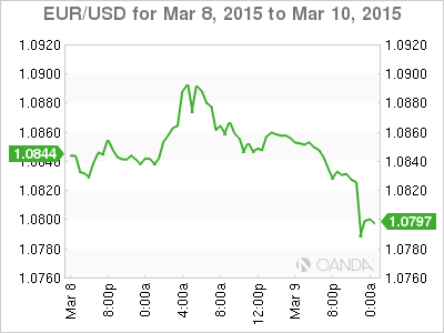 how to buy usd stocks questrade