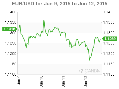 Weekly Forex Rate Graph Tuesday, June 9, 2015