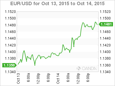 Foreign Exchange Rates Historical