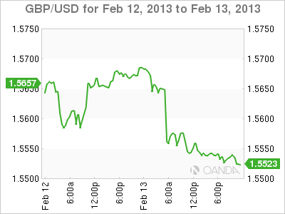 Forex Rate Graph Wednesday, February 13, 2013