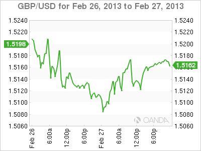Forex Rate Graph Wednesday, February 27, 2013