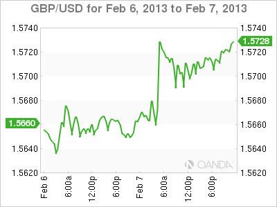 Forex Rate Graph Thursday, February 7, 2013