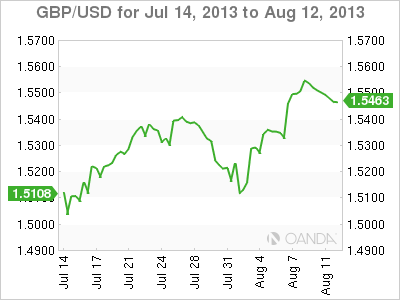 GBP/USD Monthly Forex Graph for August 13, 2013