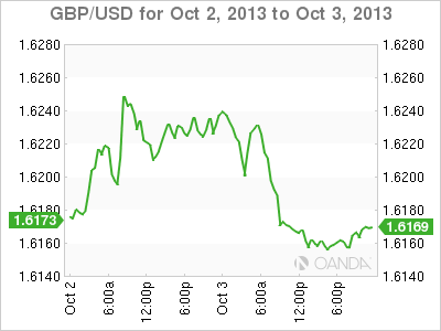 Forex Rate Graph 15/1/13
