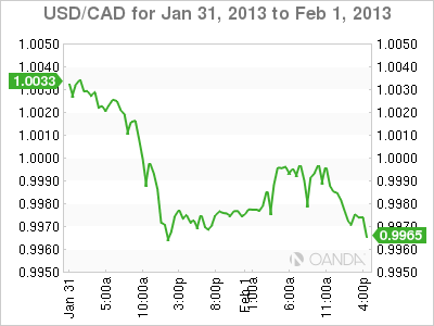 Forex Rate Graph Friday, February 1, 2013