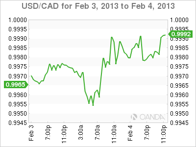 Forex Rate Graph Monday, February 4, 2013
