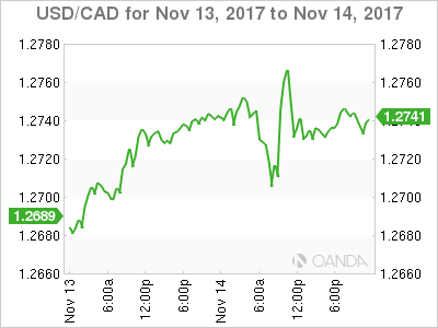 USD/CAD – Canadian Dollar Steady, US Inflation Data Next