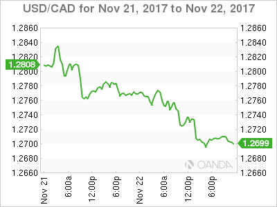 There is no holiday in Canada today. Retail sales due up next
