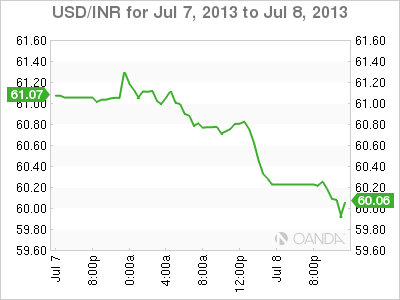 Forex table in inr