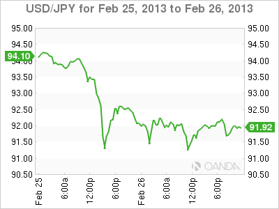 Forex Rate Graph Tuesday, February 26, 2013