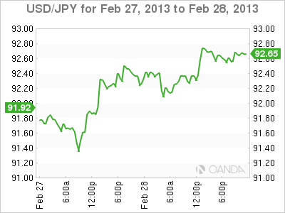 Forex Rate Graph Thursday, February 28, 2013