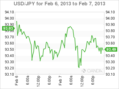 Forex Rate Graph 7/2/13
