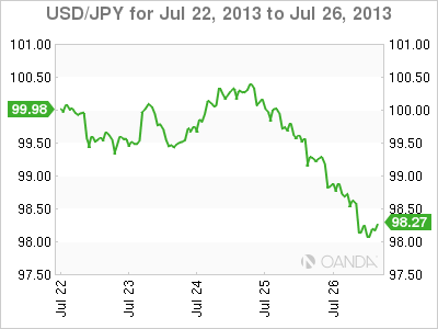 USD/JPY Weekly Forex Graph forJuly 26, 2013