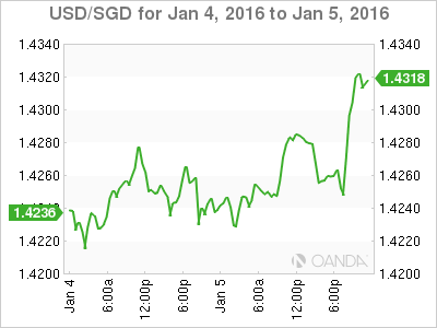 USD/SGD - Live Rate, Forecast, News and Analysis