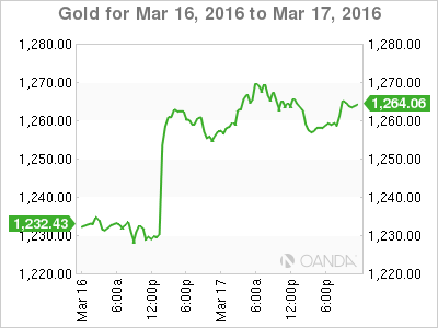 Gold set for weekly gain as Fed stance keeps dollar under pressure