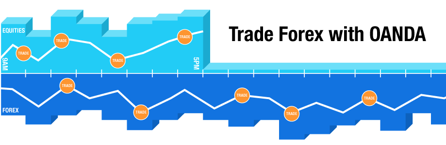 Trade Forex with OANDA